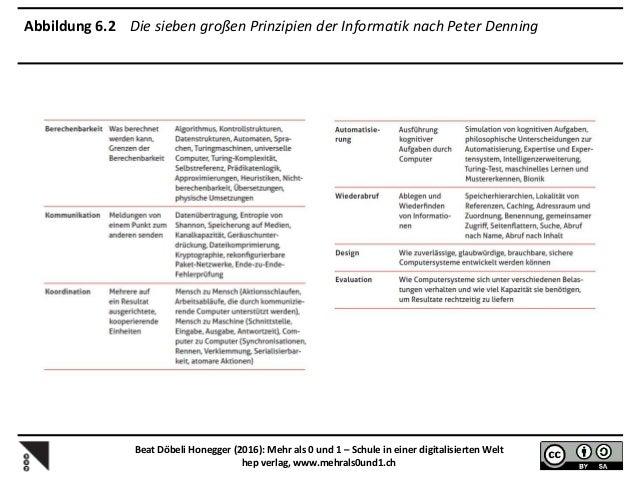 Abbildung 7.5 Notwendige Kompetenzen von Lehrerinnen und Lehrern zur Vermittlung des Digitalen als Thema Beat Döbeli Honeg...