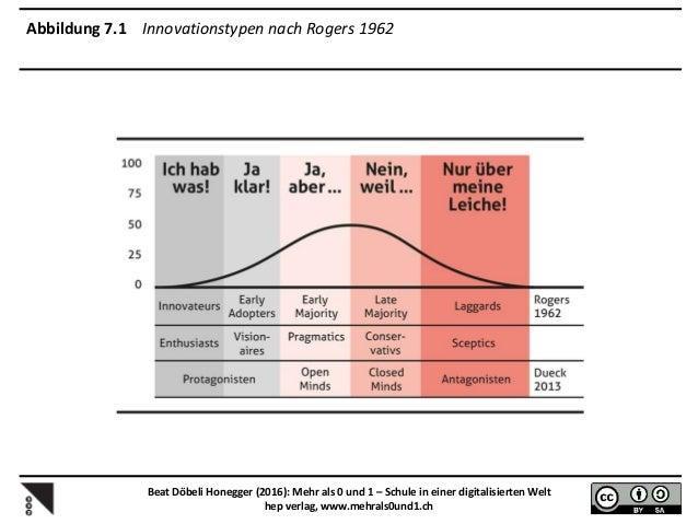 Abbildung 8.2 Varianten von BYOD und Eins-zu-eins-Ausstattungen an Schulen Beat Döbeli Honegger (2016): Mehr als 0 und 1 –...