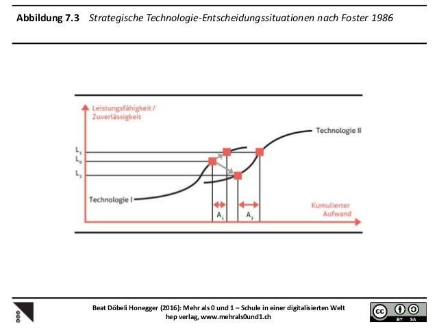 Abbildung A.1 Die Gesetze des Digitalen im Überblick Beat Döbeli Honegger (2016): Mehr als 0 und 1 – Schule in einer digit...