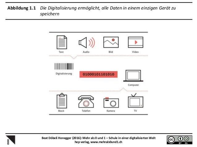 Abbildung 1.2 Die grundlegenden Funktionen des Computers Beat Döbeli Honegger (2016): Mehr als 0 und 1 – Schule in einer d...