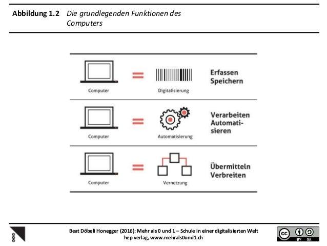 Beat Döbeli Honegger (2016): Mehr als 0 und 1 – Schule in einer digitalisierten Welt hep verlag, www.mehrals0und1.ch Abbil...