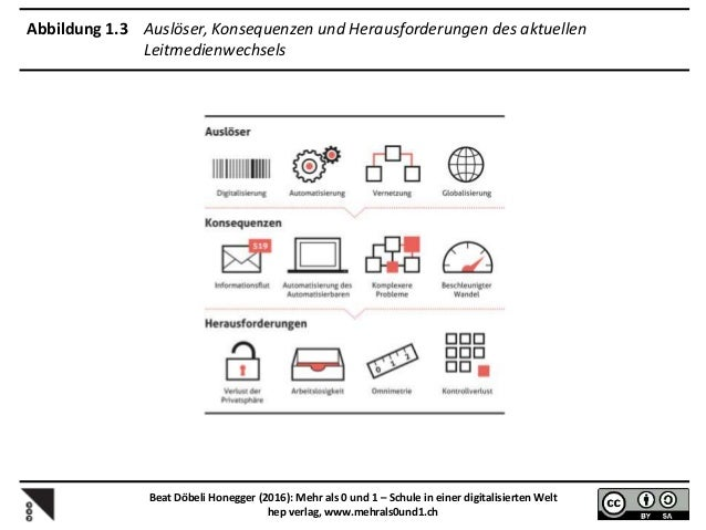 Abbildung 1.4 Kommunikationsmedien als Auslöser von Leitmedienwechseln gemäß Baecker Beat Döbeli Honegger (2016): Mehr als...