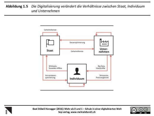 Abbildung 2.1 Mögliche Reaktionen der Schule auf den digitalen Leitmedienwechsel Beat Döbeli Honegger (2016): Mehr als 0 u...