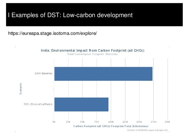 I Examples of DST: Low-carbon developmenthttps://eureapa.stage.isotoma.com/explore/