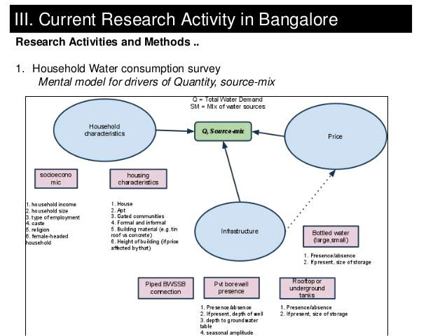 III. Current Research Activity in BangaloreResearch Activities and Methods ..1. Household Water consumption survey    Ment...