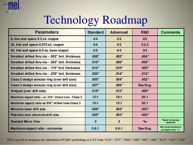 Mei 2015 Technology Roadmap