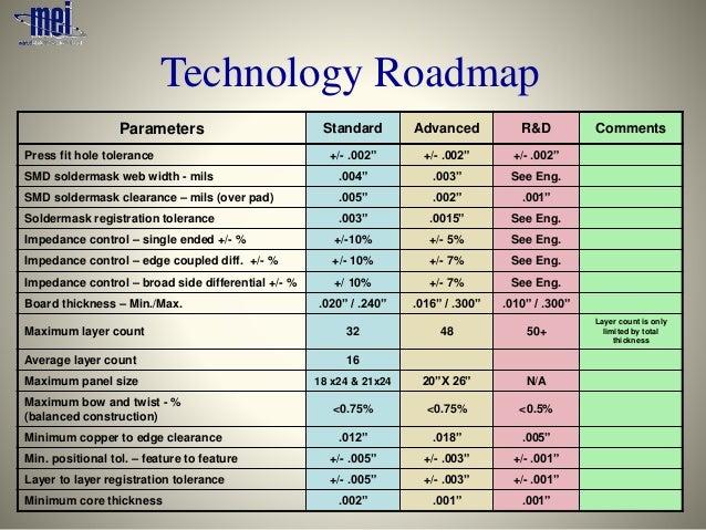 MEI 2015 Technology Roadmap – Technology Road Map