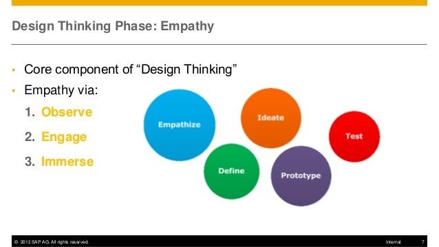 Design Thinking User Empathy
