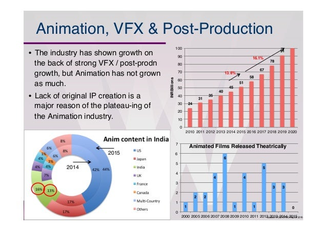 animation industry report 2016 ita media and entertainment top markets report 1 rapidly evolving digital media and entertainment industry in the digital and animation.