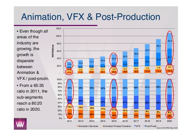 an analysis of indian animation industry It was in the 1990s that the indian animation industry witnessed a boom ram mohan and sako were determined to make the animated series based on the ramayana and so ram mohan traveled to japan to make it happen.