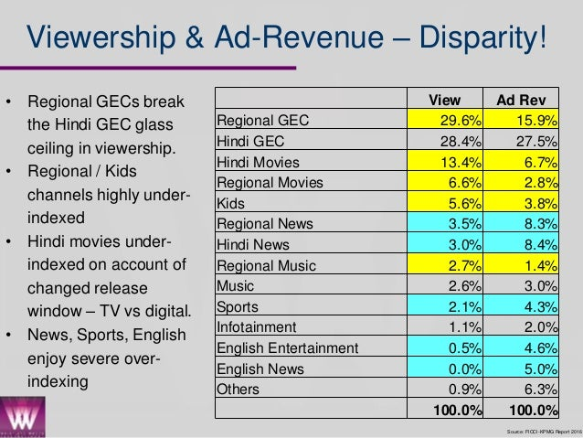 tv viewership trends in india 2014 Bucking a long-range trend of declining viewership, the audience for local tv news grew in all news audience trends and pew research center does not take.