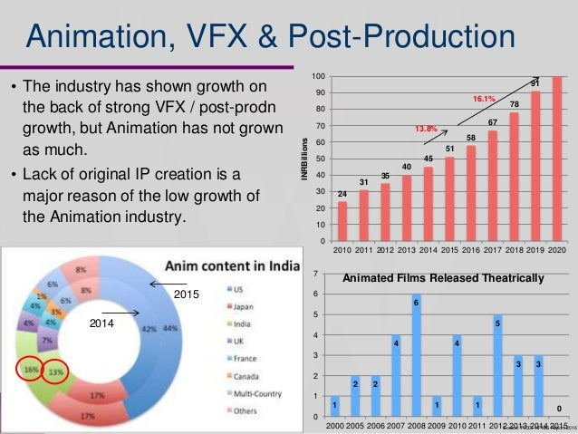 an analysis of indian animation industry This paper analyses the market potential of indian animation industry and how  the industry required  (source: kpmg in india analysis and discussions, 2016.