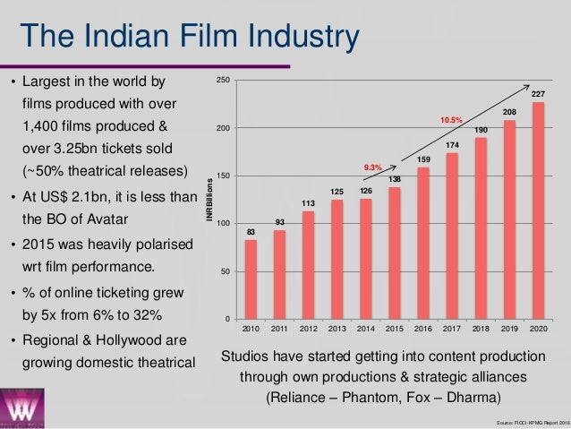 an analysis of indian animation industry The indian animation & film industry will continue to strive and achieve the technical & creative excellence to move forward with gleaming hope tags: 2d& 3d animation , clair weeks , dadasaheb phalke , disney , film industry , film making , films division of india , indian animation , pixar , stop motion camera techniques , vfx.