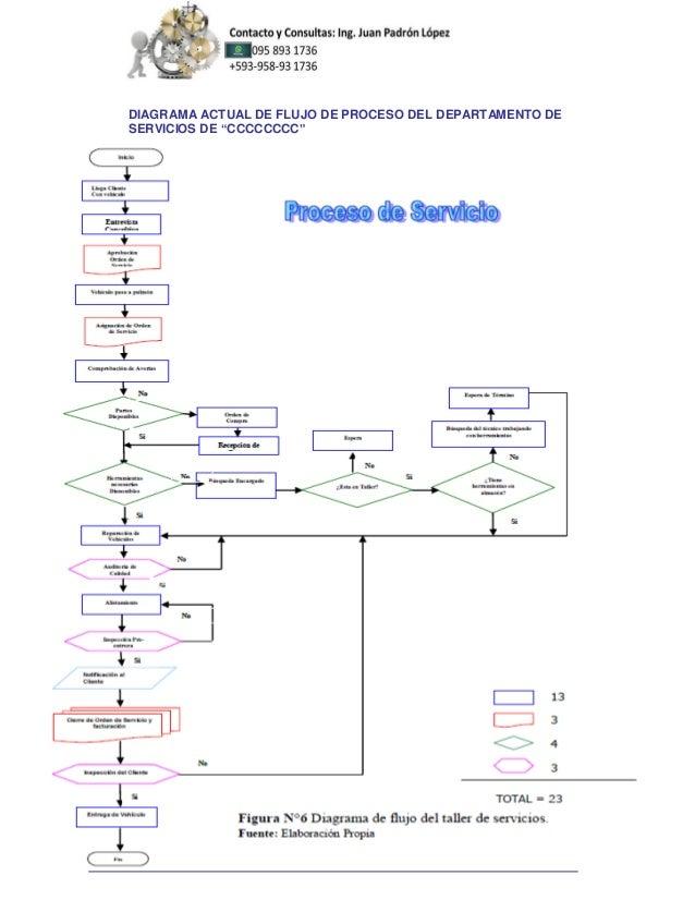 Mejoramiento de la productividad de un taller de servicio automotriz diagrama actual de flujo ccuart Image collections