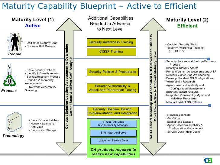 Mejores practicas de seguridad informatica maturity capability blueprint active to efficient malvernweather Gallery