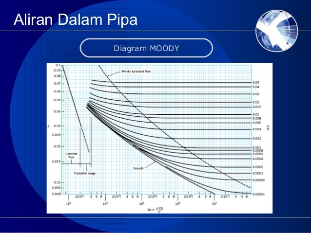 Diagram moody mekanika fluida wiring library mekanika fluida ppt rh slideshare net moody diagram calculator moody friction factors for pipe flow ccuart Choice Image