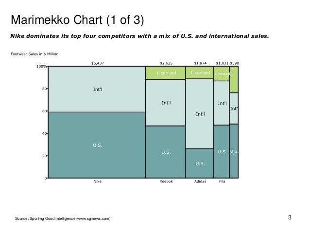Mekko Graphics Sample Charts