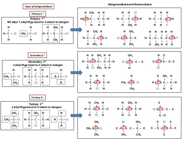 IB Chemistry on Structural Isomers and Benzene Structure