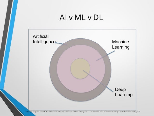 AI v ML v DL https://www.quora.com/What-are-the-main-differences-between-artificial-intelligence-and-machine-learning-Is-m...