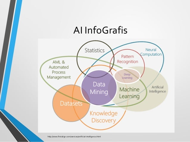 AI InfoGrafis http://www.firstalign.com/services/artificial-intelligence.html