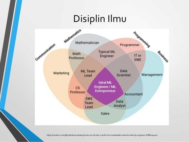 Disiplin Ilmu https://medium.com/@matthewmcateer/journey-to-ml-part-2-skills-of-a-marketable-machine-learning-engineer-dcf...