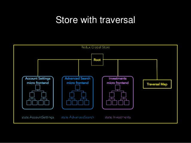 Quick Summary Redux Subspace to decouple micro frontends Traversal Map for shared/global state