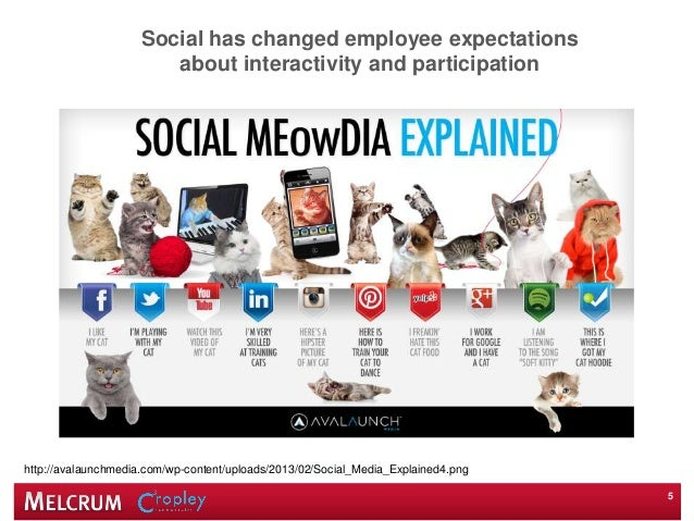 Social has changed employee expectations about interactivity and participation 5 http://avalaunchmedia.com/wp-content/uplo...
