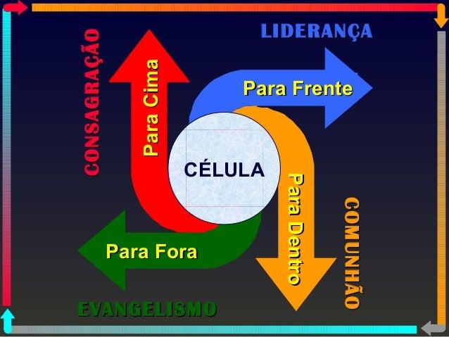 Para Dentro  PPaarraa CCiimmaa  PPaarraa FFoorraa  PPaarraa FFrreennttee  CÉLULA  CCOONNSSAAGGRRAAÇÇÃÃOO  COMUNHÃO  EEVVAA...