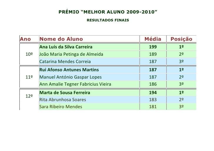 """PRÉMIO """"MELHOR ALUNO 2009-2010""""                             RESULTADOS FINAISAno    Nome do Aluno                         ..."""