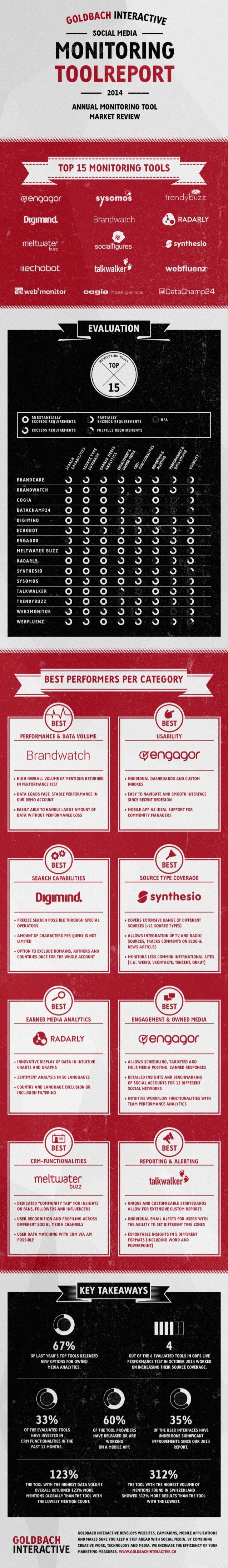 Melhores Ferramentas de Monitoramento de Mídias Sociais em 2014