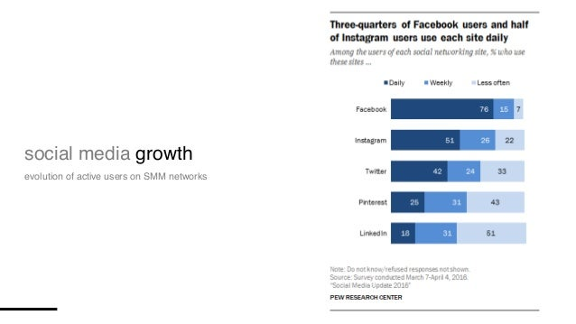 social media growth evolution of active users on SMM networks