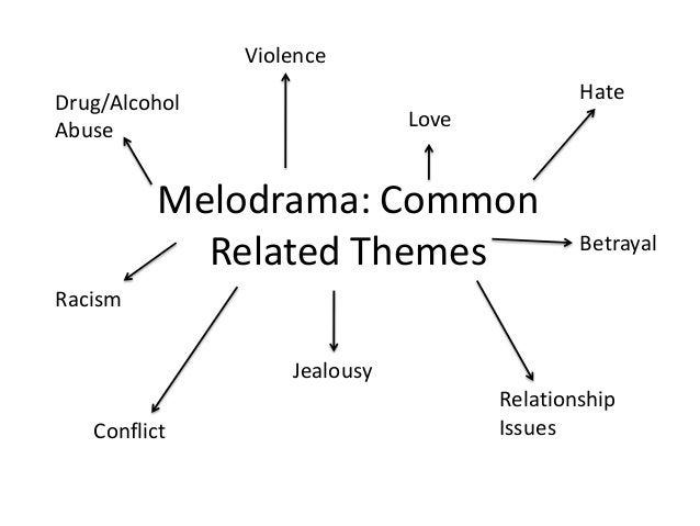 Violence Hate  Drug/Alcohol Abuse  Love  Melodrama: Common Related Themes  Betrayal  Racism  Jealousy Conflict  Relationsh...