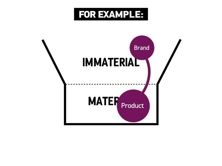 FOR EXAMPLE:           BrandIMMATERIAL MATERIAL       Product