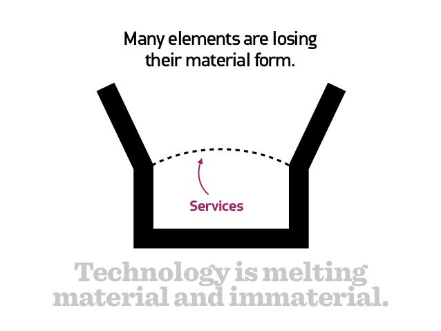 Many immaterial elements are     becoming more tangible.           Thinking Technology is meltingmaterial and immaterial.