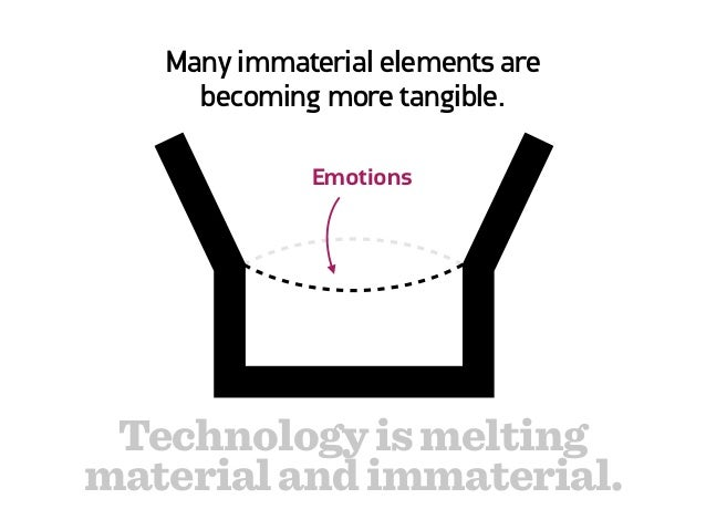 MATERIAL  LOOP    Technology is melting   material and immaterial.