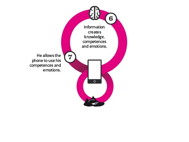 He allows the phone to use his                    7competences and      emotions.                        8   The phone    ...