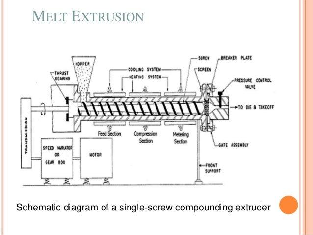 Melt extrusion, a novel technology for granulation