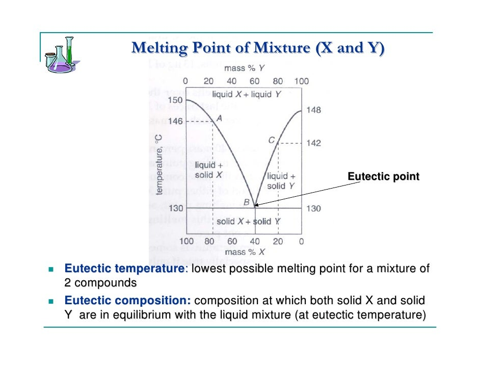 Image result for melting points of mixtures