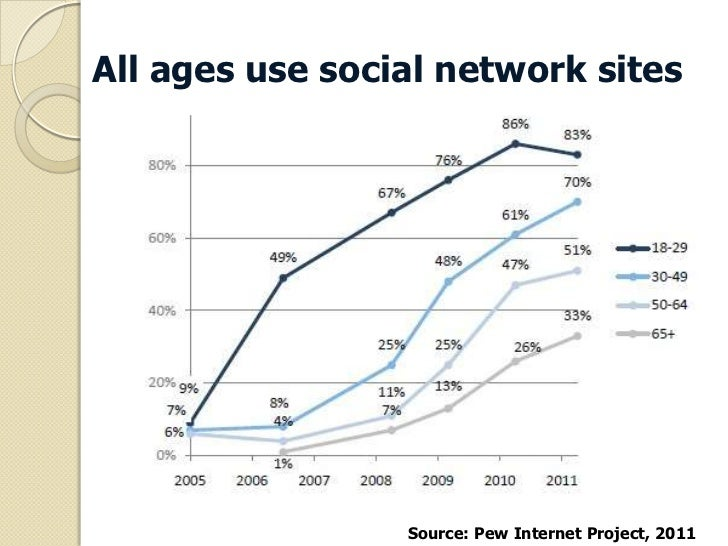 All ages use social network sites                 Source: Pew Internet Project, 2011