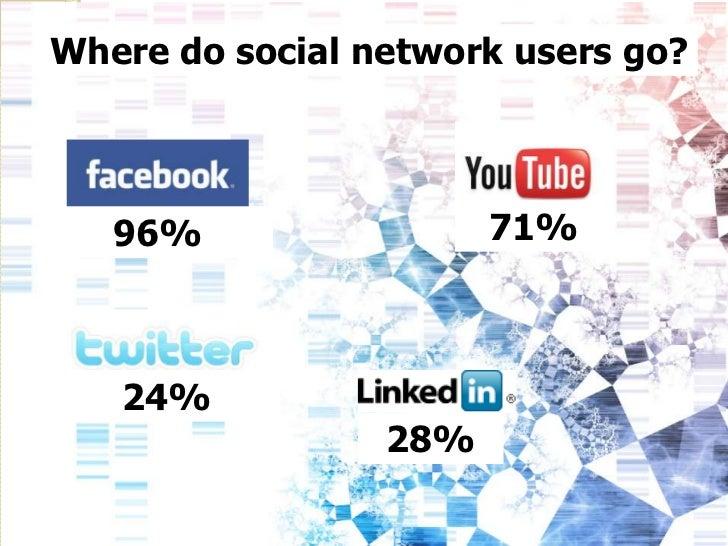Where do social network users go?   96%                 71%   24%                 28%