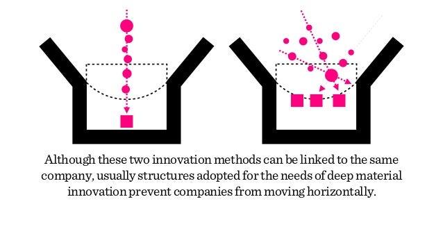 Althoughthesetwoinnovationmethodscanbelinkedtothesame company,usuallystructuresadoptedfortheneedsofdeepmaterial innovation...