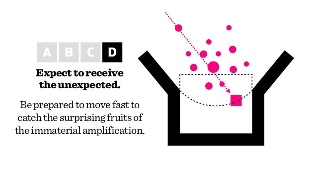 Expecttoreceive theunexpected. A B C D Bepreparedtomovefastto catchthesurprisingfruitsof theimmaterialamplification.