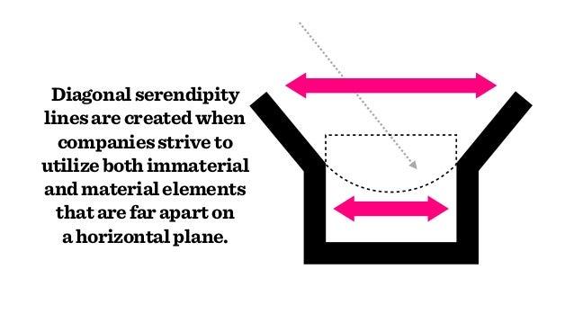 Diagonalserendipity linesarecreatedwhen companiesstriveto utilizebothimmaterial andmaterialelements thatarefaraparton ah...