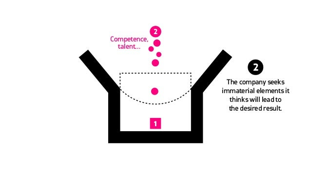 1 2 The company seeks immaterial elements it thinks will lead to  the desired result. Competence, talent… 2