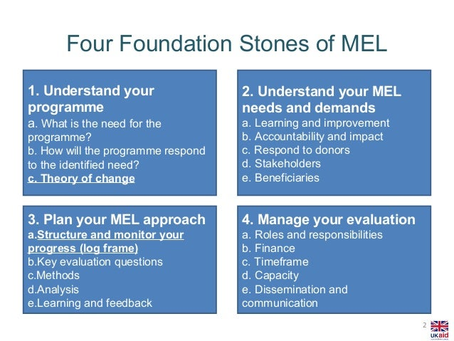 Monitoring, Evaluation, and Learning (MEL)