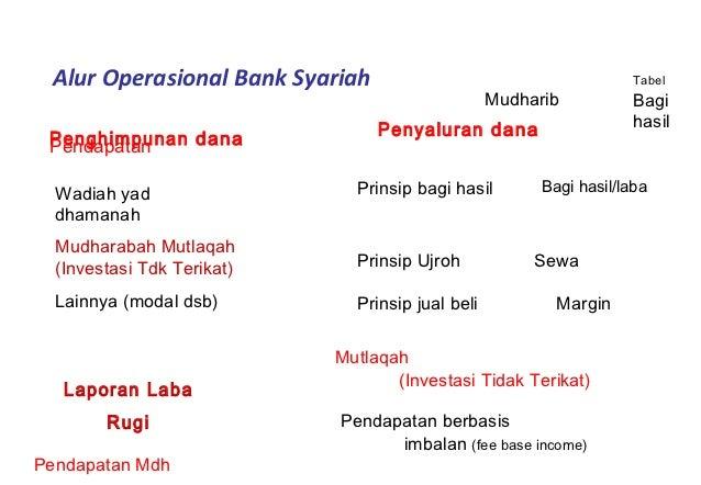 kegiatan operasional bank syariah Kegiatan operasional bank syariah dibagi menjadi 2 yaitu penghimpunan dana/ pendanaan (funding) dan pembiayaan/penyaluran dana (financing.