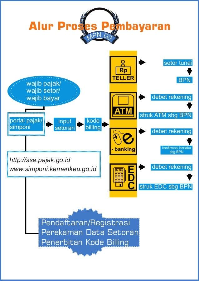 TELLER Rp e- banking Rp 123 E D C http://sse.pajak.go.id www.simponi.kemenkeu.go.id Pendaftaran/Registrasi Perekaman Data ...