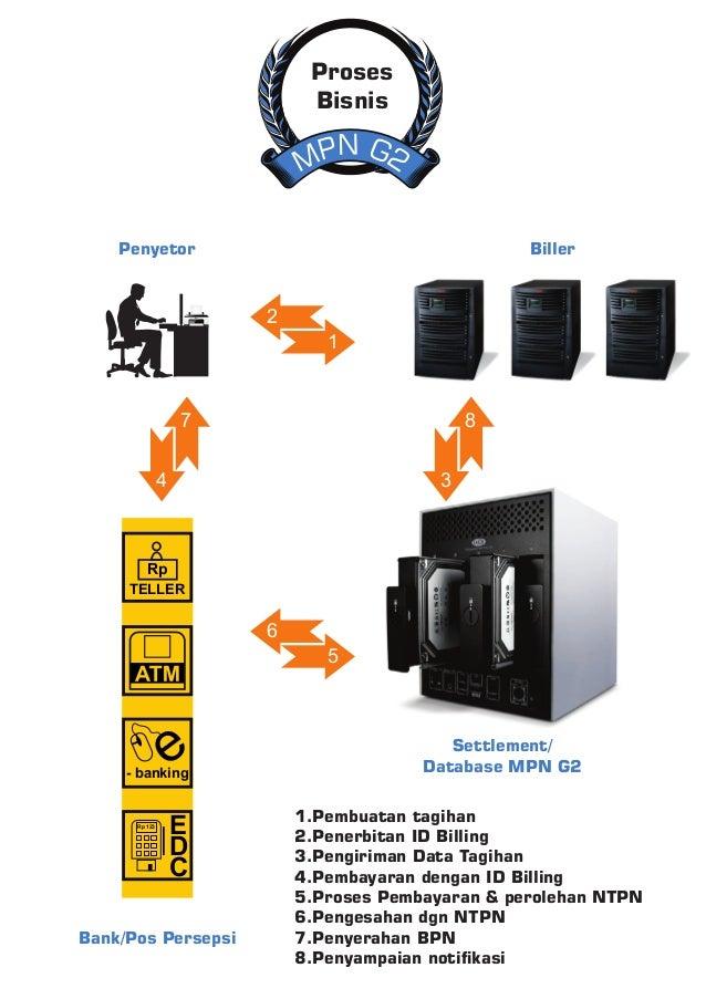 N GP 2M Proses Bisnis 1.Pembuatan tagihan 2.Penerbitan ID Billing 3.Pengiriman Data Tagihan 4.Pembayaran dengan ID Billing...