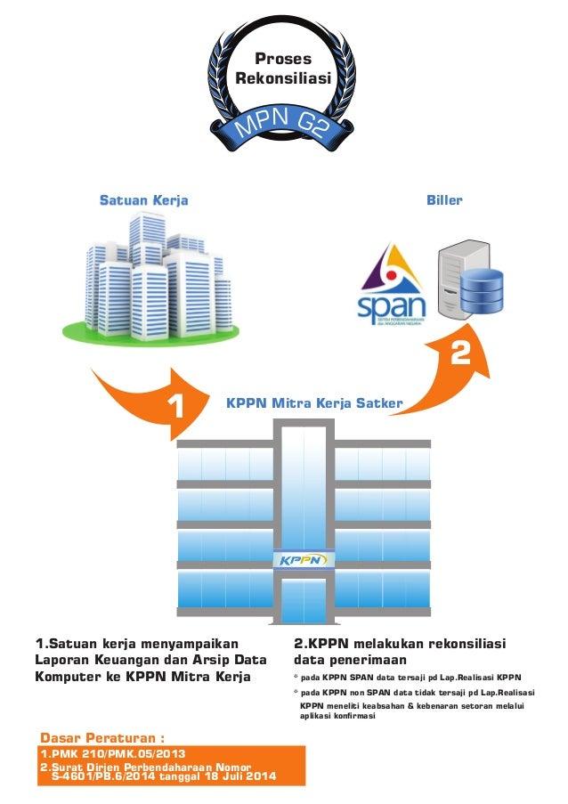 N GP 2M Proses Rekonsiliasi 1.Satuan kerja menyampaikan Laporan Keuangan dan Arsip Data Komputer ke KPPN Mitra Kerja 2.KPP...