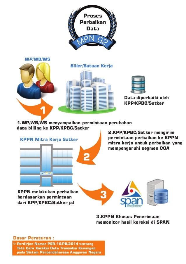 N GP 2M Proses Perbaikan Data KPPN melakukan perbaikan berdasarkan permintaan dari KPP/KPBC/Satker pd 3.KPPN Khusus Peneri...